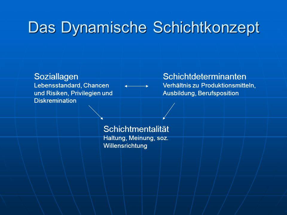 Das Dynamische Schichtkonzept Soziallagen Lebensstandard, Chancen und Risiken, Privilegien und Diskremination Schichtdeterminanten Verhältnis zu Produ