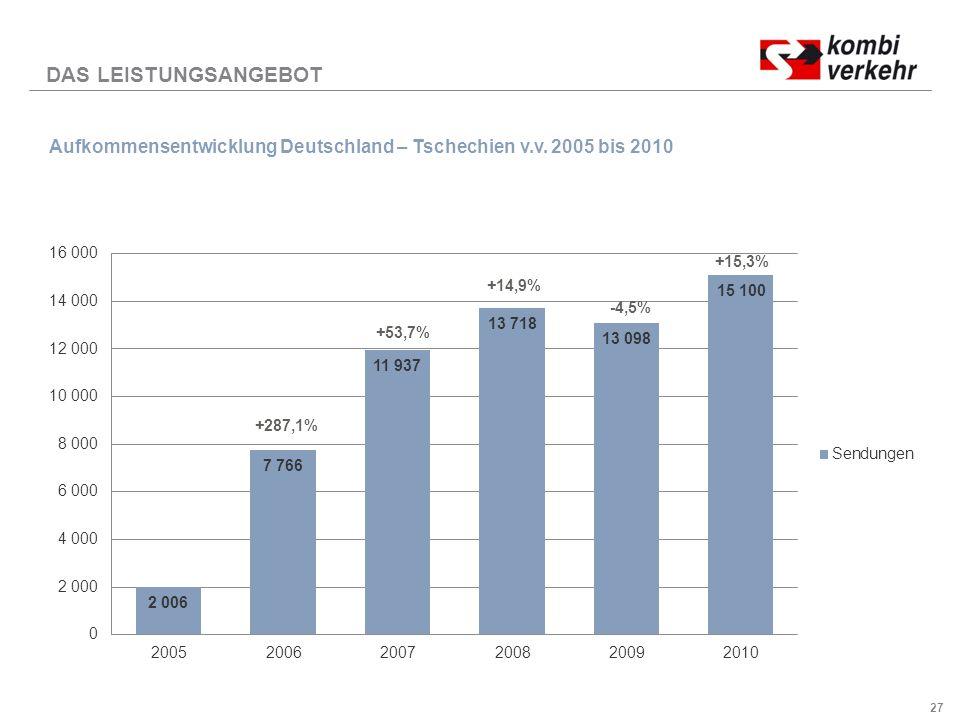 27 DAS LEISTUNGSANGEBOT Aufkommensentwicklung Deutschland – Tschechien v.v.