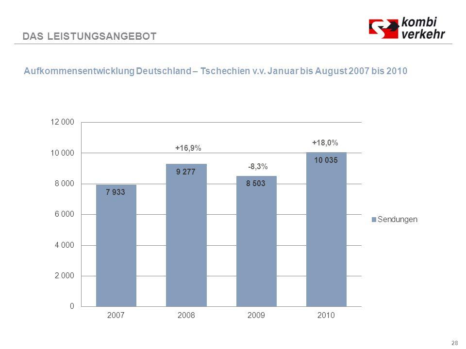 28 DAS LEISTUNGSANGEBOT Aufkommensentwicklung Deutschland – Tschechien v.v.
