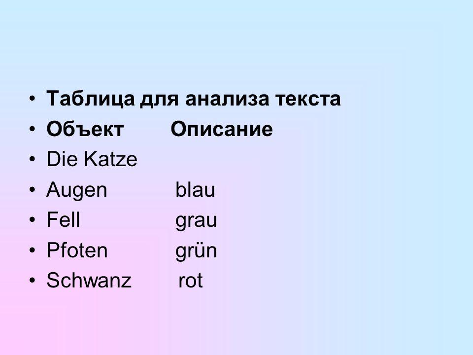 Таблица для анализа текста ОбъектОписание Die Katze Augen blau Fell grau Pfoten grün Schwanz rot