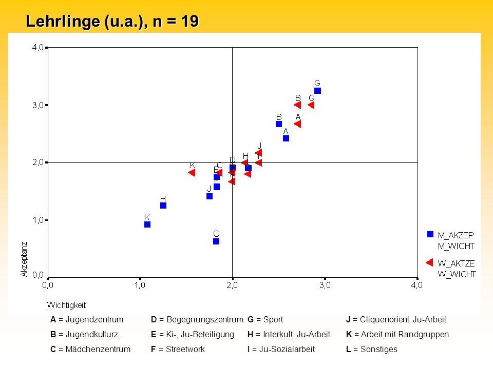 A = Jugendzentrum D = BegegnungszentrumG = SportJ = Cliquenorient.