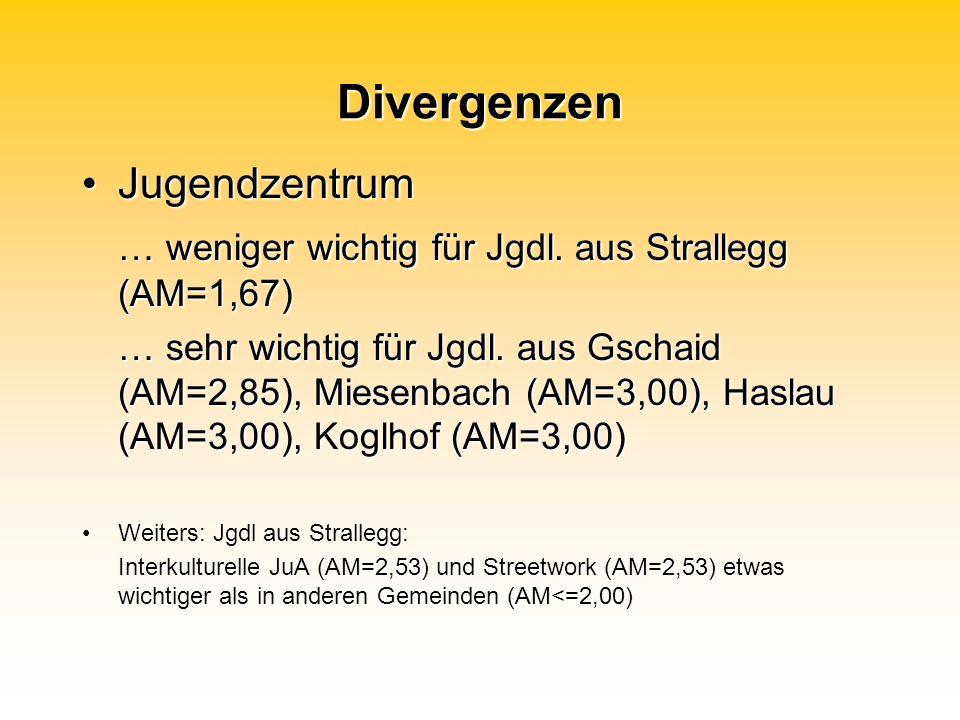 Divergenzen JugendzentrumJugendzentrum … weniger wichtig für Jgdl.