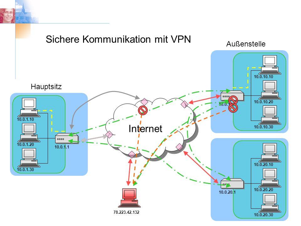 10.0.20.30 10.0.20.10 10.0.20.20 10.0.20.1 Hauptsitz Außenstelle Internet Sichere Kommunikation mit VPN 10.0.1.30 10.0.1.10 10.0.1.20 10.0.1.1 10.0.10.30 10.0.10.10 10.0.10.20 10.0.10.1 78.223.42.132