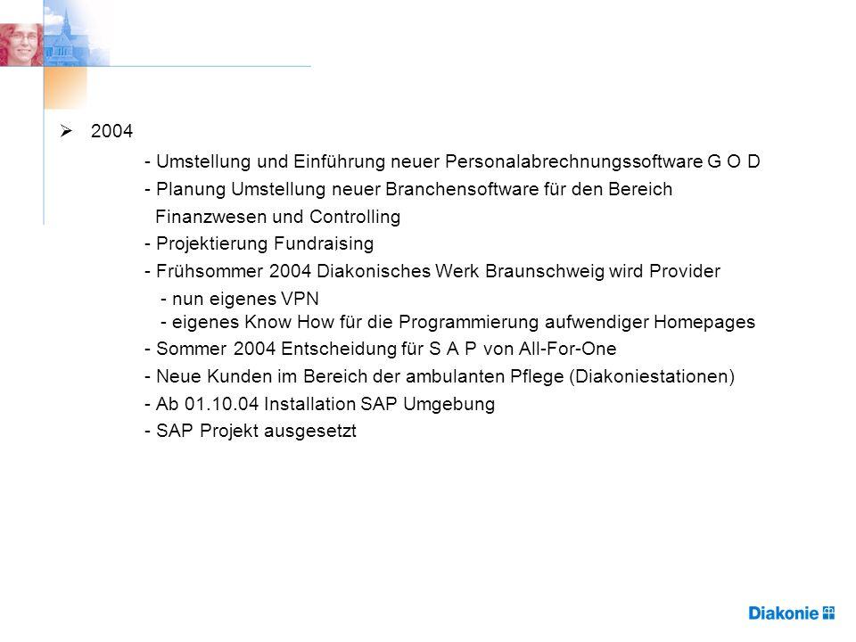 2004 - Umstellung und Einführung neuer Personalabrechnungssoftware G O D - Planung Umstellung neuer Branchensoftware für den Bereich Finanzwesen und Controlling - Projektierung Fundraising - Frühsommer 2004 Diakonisches Werk Braunschweig wird Provider - nun eigenes VPN - eigenes Know How für die Programmierung aufwendiger Homepages - Sommer 2004 Entscheidung für S A P von All-For-One - Neue Kunden im Bereich der ambulanten Pflege (Diakoniestationen) - Ab 01.10.04 Installation SAP Umgebung - SAP Projekt ausgesetzt