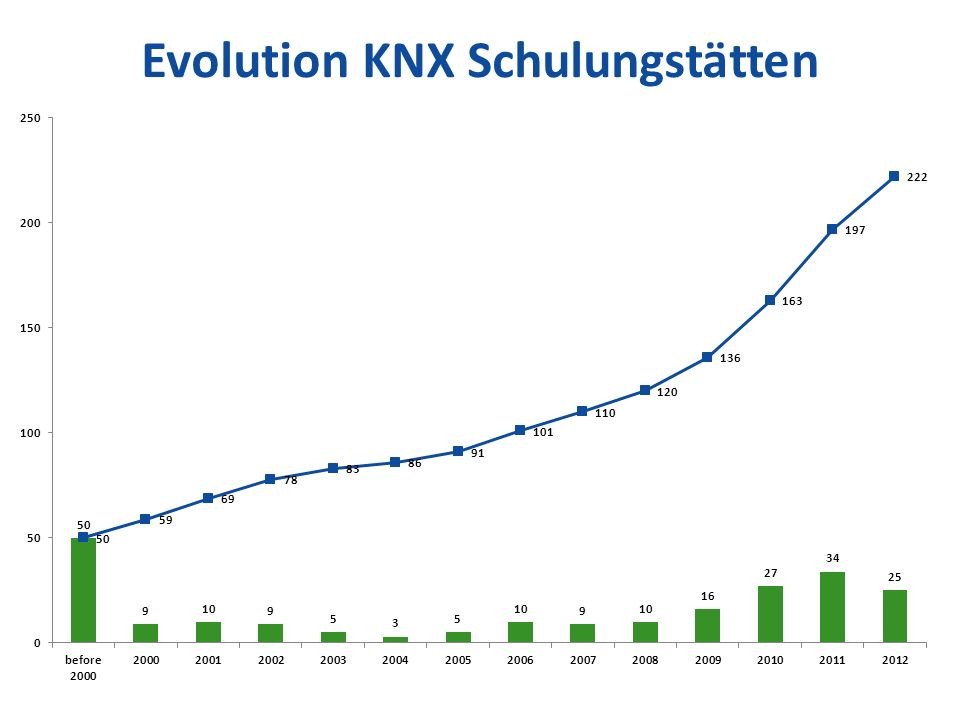 Evolution KNX Schulungstätten
