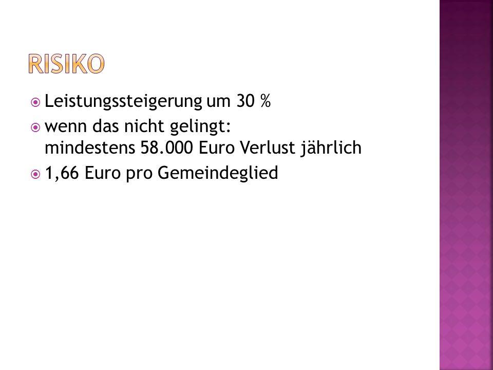 Leistungssteigerung um 30 % wenn das nicht gelingt: mindestens 58.000 Euro Verlust jährlich 1,66 Euro pro Gemeindeglied