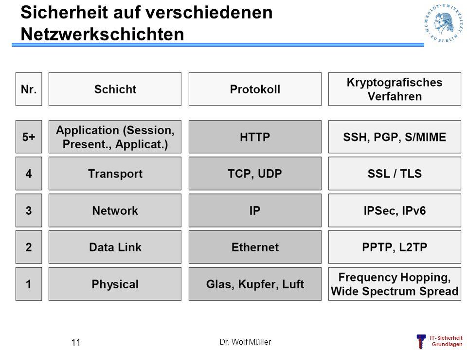 IT-Sicherheit Grundlagen Dr. Wolf Müller 11 Sicherheit auf verschiedenen Netzwerkschichten