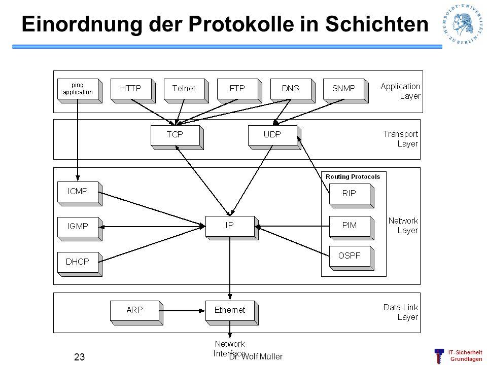 IT-Sicherheit Grundlagen Dr. Wolf Müller 23 Einordnung der Protokolle in Schichten