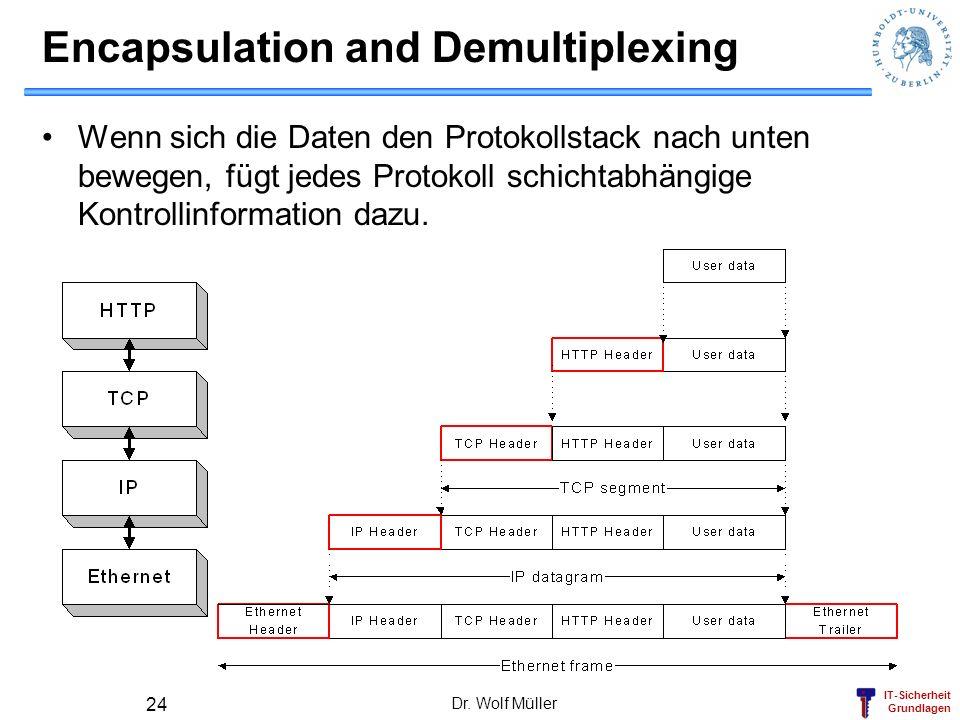IT-Sicherheit Grundlagen Dr. Wolf Müller 24 Encapsulation and Demultiplexing Wenn sich die Daten den Protokollstack nach unten bewegen, fügt jedes Pro