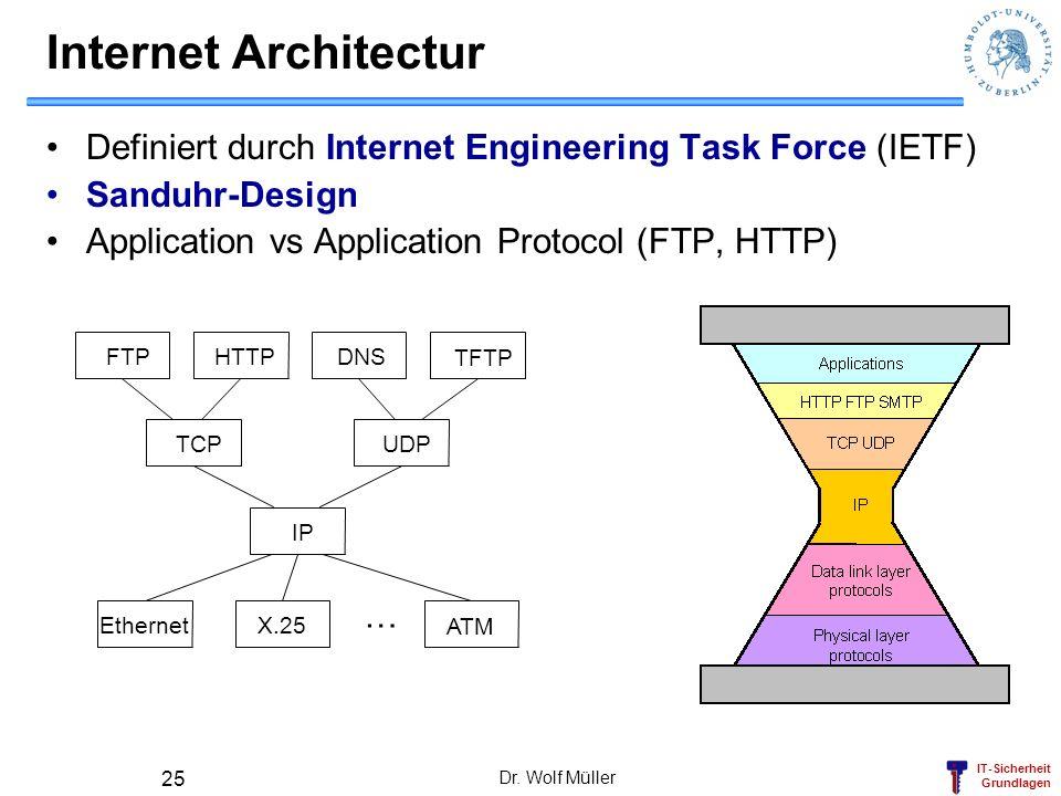 IT-Sicherheit Grundlagen Dr. Wolf Müller 25 Internet Architectur Definiert durch Internet Engineering Task Force (IETF) Sanduhr-Design Application vs