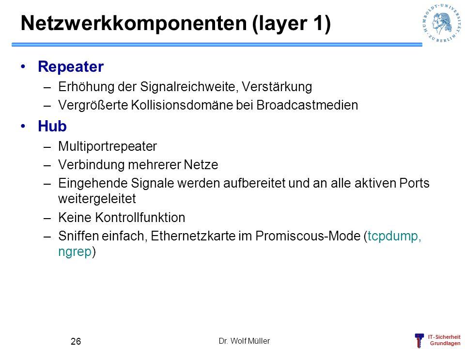 IT-Sicherheit Grundlagen Dr. Wolf Müller 26 Netzwerkkomponenten (layer 1) Repeater –Erhöhung der Signalreichweite, Verstärkung –Vergrößerte Kollisions