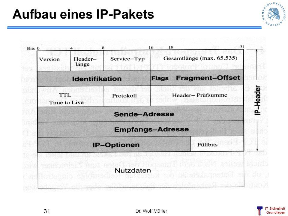 IT-Sicherheit Grundlagen Dr. Wolf Müller 31 Aufbau eines IP-Pakets
