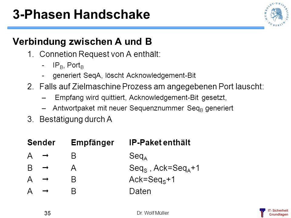 IT-Sicherheit Grundlagen Dr. Wolf Müller 35 3-Phasen Handschake Verbindung zwischen A und B 1.Connetion Request von A enthält: -IP B, Port B -generier