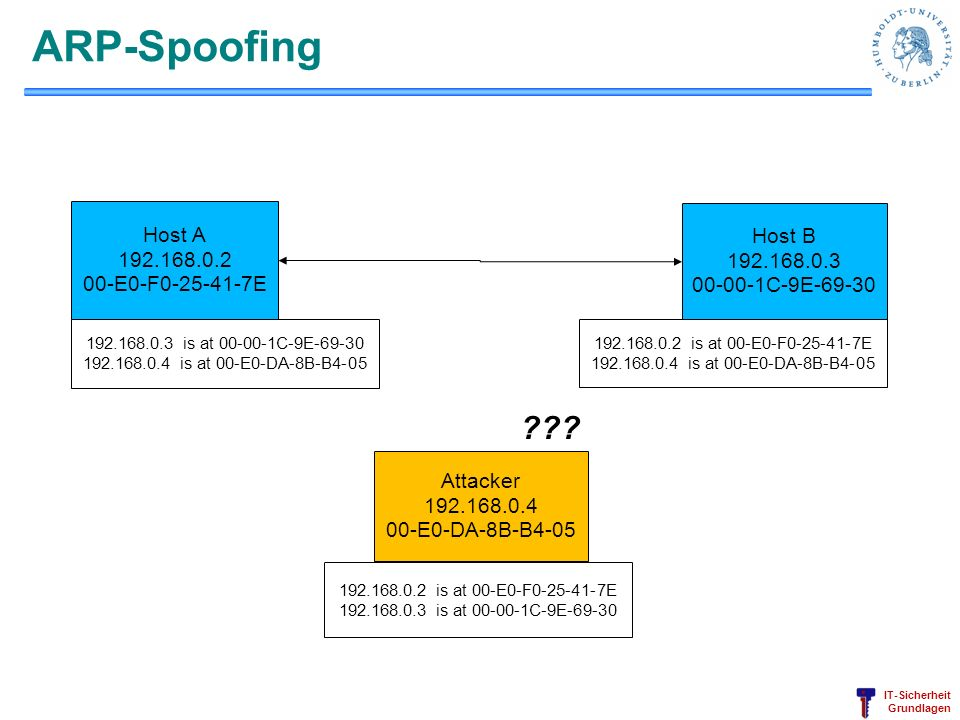 IT-Sicherheit Grundlagen ARP-Spoofing ??? Host A 192.168.0.2 00-E0-F0-25-41-7E Host B 192.168.0.3 00-00-1C-9E-69-30 Attacker 192.168.0.4 00-E0-DA-8B-B