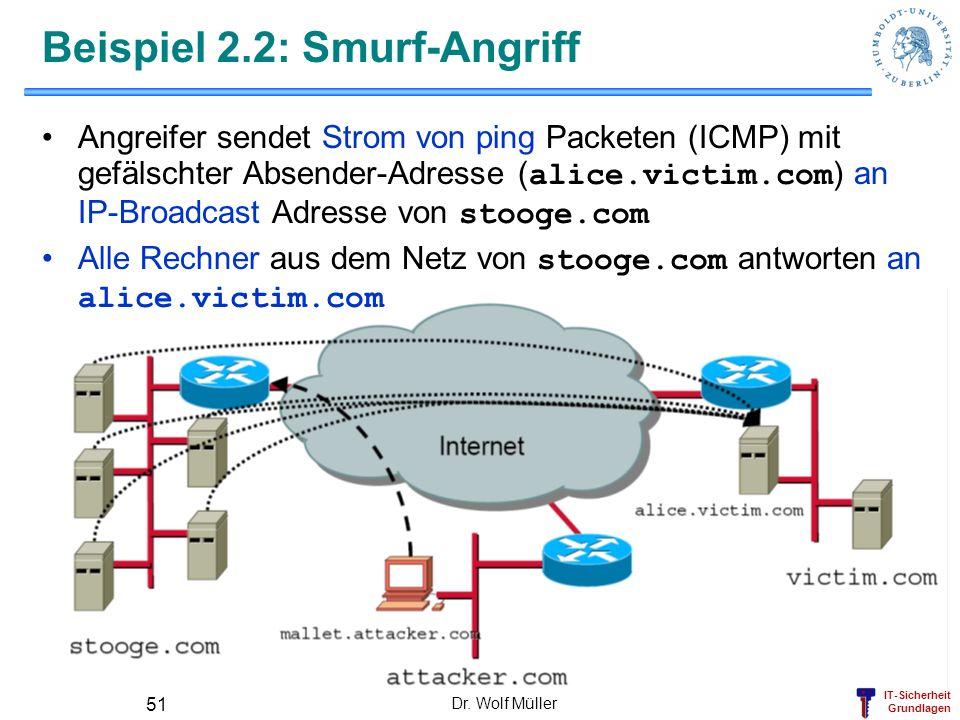 IT-Sicherheit Grundlagen Dr. Wolf Müller 51 Beispiel 2.2: Smurf-Angriff Angreifer sendet Strom von ping Packeten (ICMP) mit gefälschter Absender-Adres