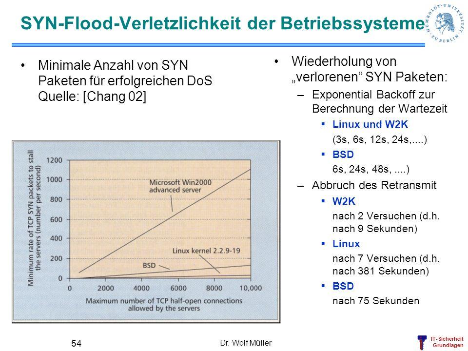 IT-Sicherheit Grundlagen Dr. Wolf Müller 54 SYN-Flood-Verletzlichkeit der Betriebssysteme Minimale Anzahl von SYN Paketen für erfolgreichen DoS Quelle