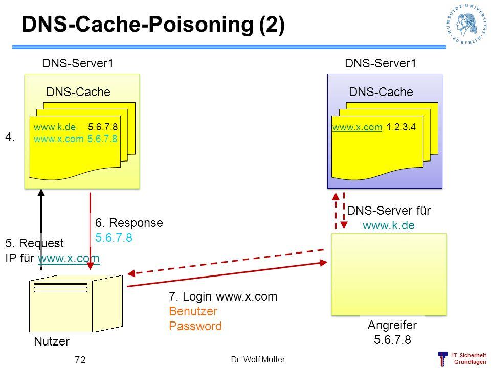 IT-Sicherheit Grundlagen Dr. Wolf Müller 72 DNS-Cache-Poisoning (2) DNS-Server1 DNS-Cache Nutzer 5. Request IP für www.x.comwww.x.com DNS-Server für w