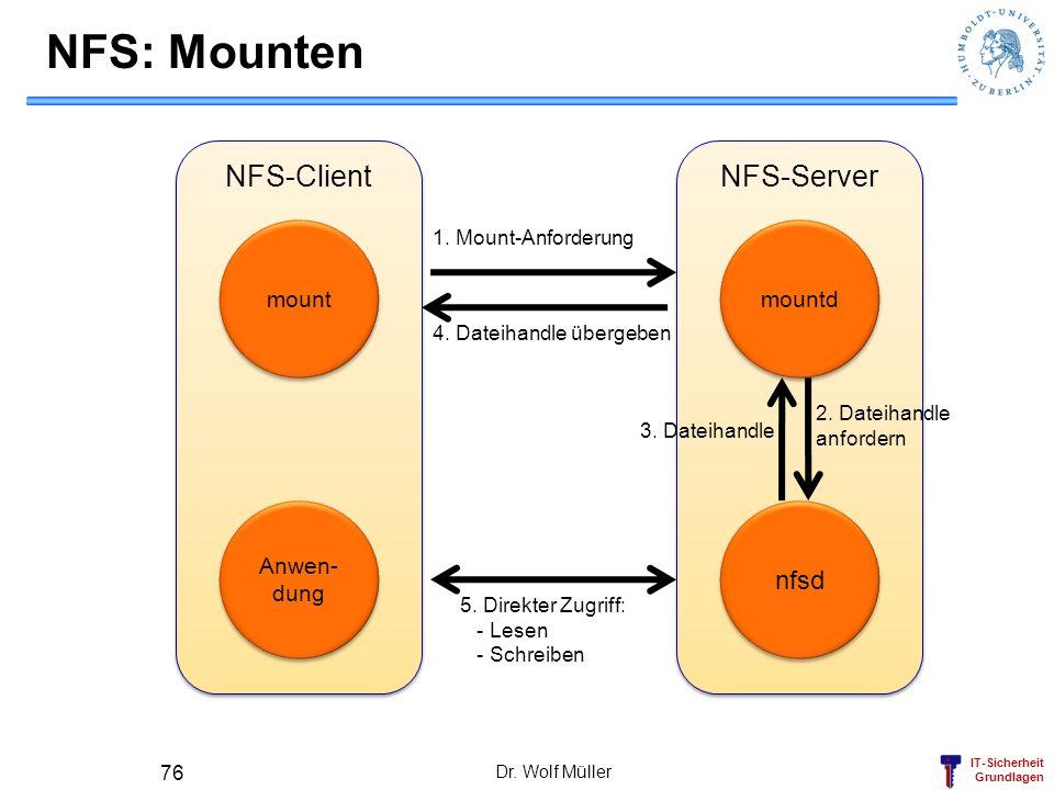 IT-Sicherheit Grundlagen NFS-Client NFS-Server Dr. Wolf Müller 76 NFS: Mounten mount mountd Anwen- dung nfsd 1. Mount-Anforderung 4. Dateihandle überg