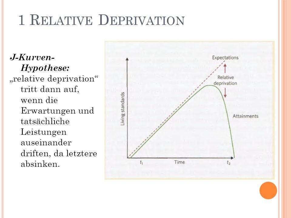 1 R ELATIVE D EPRIVATION J-Kurven- Hypothese: relative deprivation tritt dann auf, wenn die Erwartungen und tatsächliche Leistungen auseinander drifte