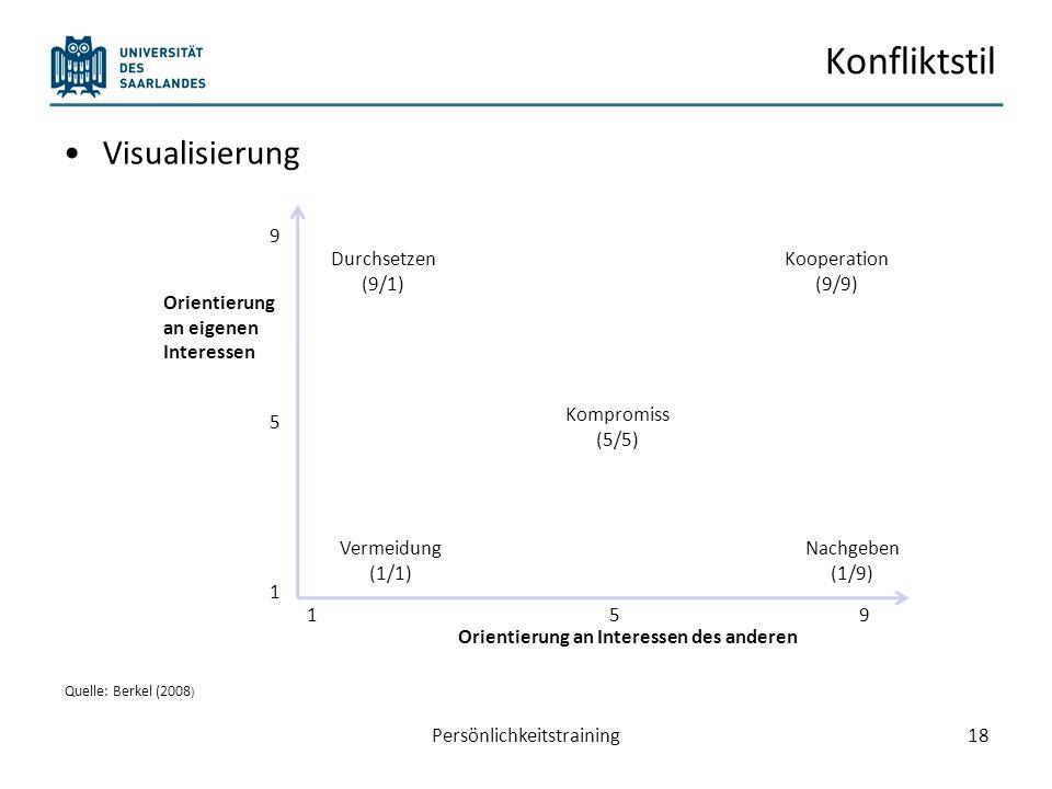 Konfliktstil Visualisierung Persönlichkeitstraining18 Orientierung an eigenen Interessen Orientierung an Interessen des anderen 1 5 9 159 Durchsetzen