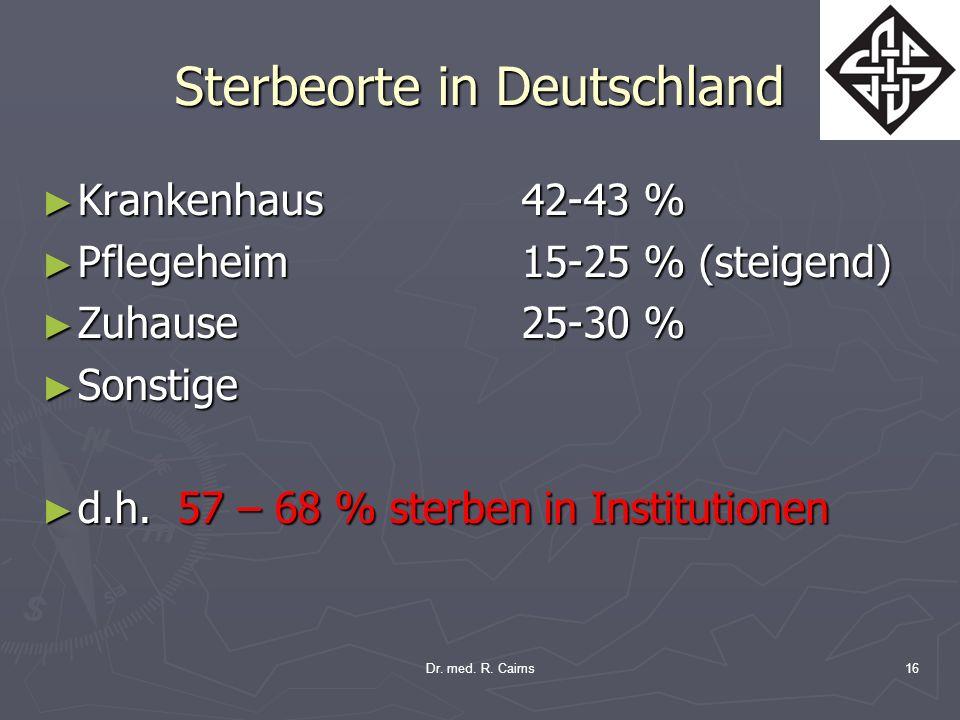 Sterbeorte in Deutschland Krankenhaus42-43 % Krankenhaus42-43 % Pflegeheim15-25 % (steigend) Pflegeheim15-25 % (steigend) Zuhause25-30 % Zuhause25-30
