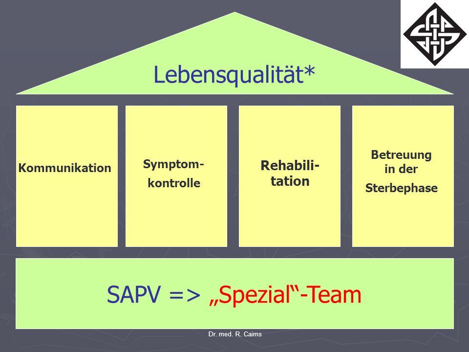 Kommunikation Betreuung in der Sterbephase Rehabili- tation Symptom- kontrolle SAPV => Spezial-Team Lebensqualität* Dr. med. R. Cairns