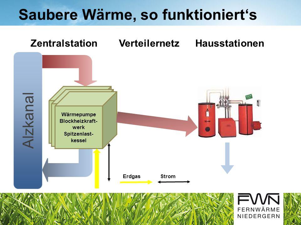 Saubere Wärme, so funktionierts Wärmepumpe Blockheizkraft- werk Spitzenlast- kessel Alzkanal ZentralstationVerteilernetzHausstationen ErdgasStrom