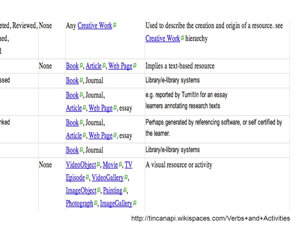 Experience API / TinCan API Activity Streams mit Erweiterungen für Lernanwendungen Kontrolliertes, erweiterbares Kernvokabular http://tincanapi.wikispaces.com/Verbs+and+Activities