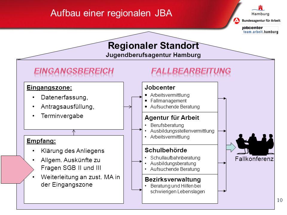 Aufbau einer regionalen JBA 10 Eingangszone: Datenerfassung, Antragsausfüllung, Terminvergabe Jobcenter Arbeitsvermittlung Fallmanagement Aufsuchende