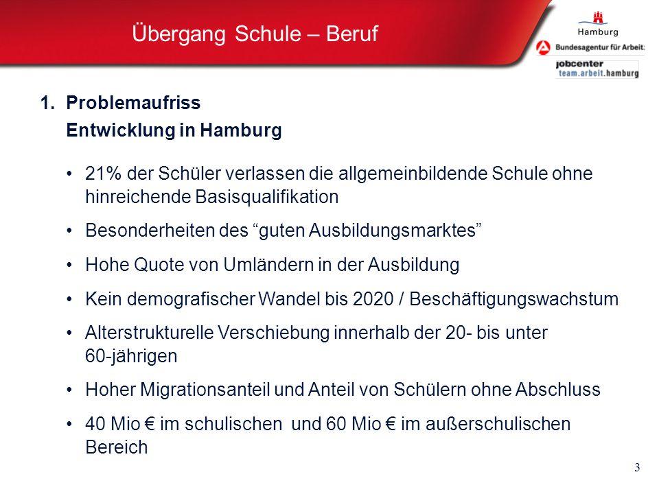 Übergang Schule – Beruf 3 1.Problemaufriss Entwicklung in Hamburg 21% der Schüler verlassen die allgemeinbildende Schule ohne hinreichende Basisqualif
