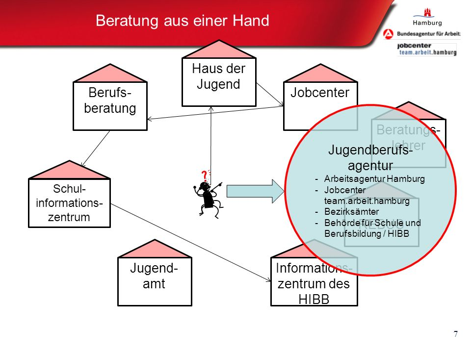 Informations- zentrum des HIBB Beratungs- lehrer Beratung aus einer Hand 7 Schul- informations- zentrum Haus der Jugend JobcenterJugend- amt REBUS Ber