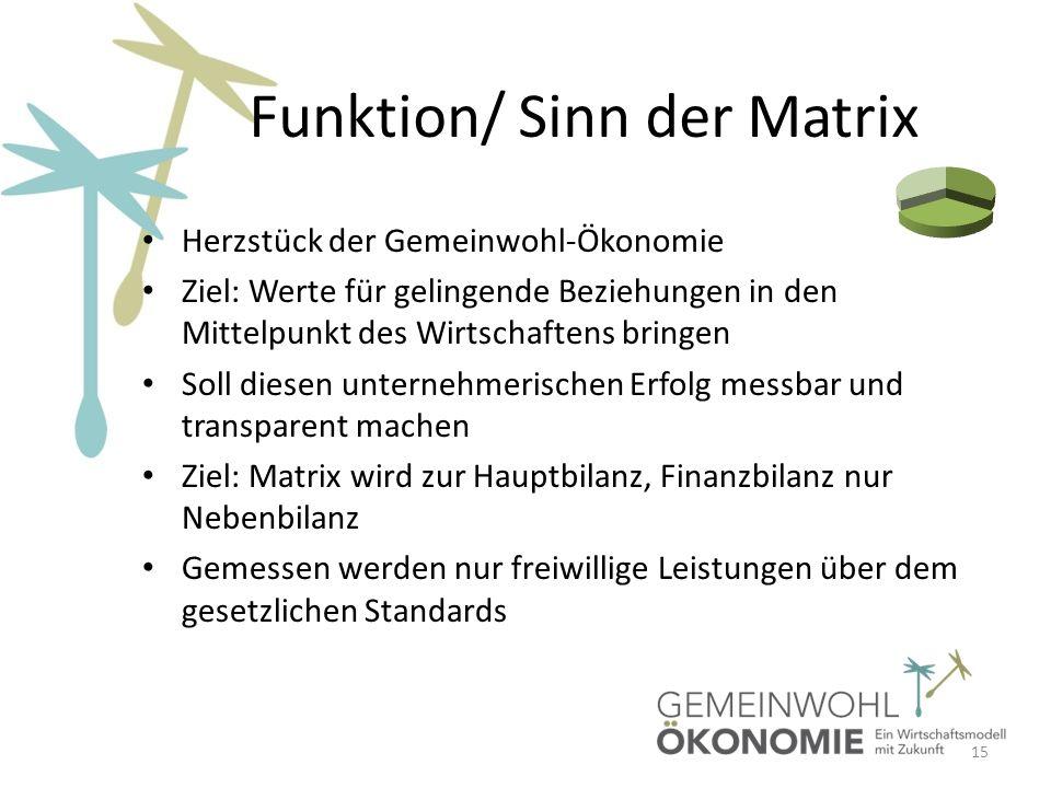 Funktion/ Sinn der Matrix Herzstück der Gemeinwohl-Ökonomie Ziel: Werte für gelingende Beziehungen in den Mittelpunkt des Wirtschaftens bringen Soll d