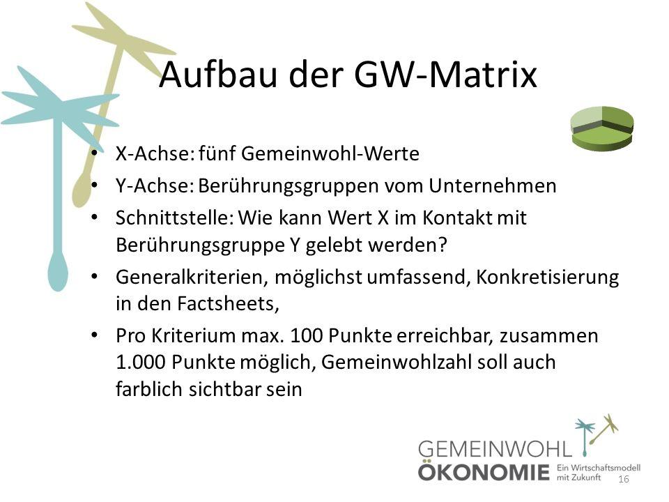 Aufbau der GW-Matrix X-Achse: fünf Gemeinwohl-Werte Y-Achse: Berührungsgruppen vom Unternehmen Schnittstelle: Wie kann Wert X im Kontakt mit Berührung
