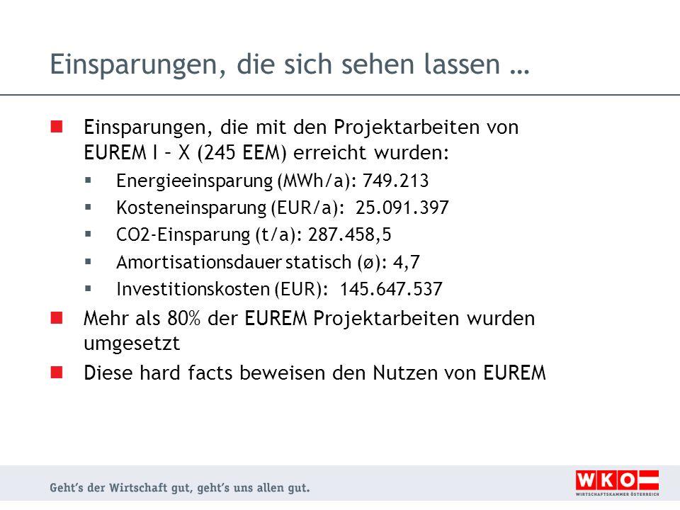 Einsparungen, die sich sehen lassen … Einsparungen, die mit den Projektarbeiten von EUREM I – X (245 EEM) erreicht wurden: Energieeinsparung (MWh/a): 749.213 Kosteneinsparung (EUR/a): 25.091.397 CO2-Einsparung (t/a): 287.458,5 Amortisationsdauer statisch (ø): 4,7 Investitionskosten (EUR): 145.647.537 Mehr als 80% der EUREM Projektarbeiten wurden umgesetzt Diese hard facts beweisen den Nutzen von EUREM