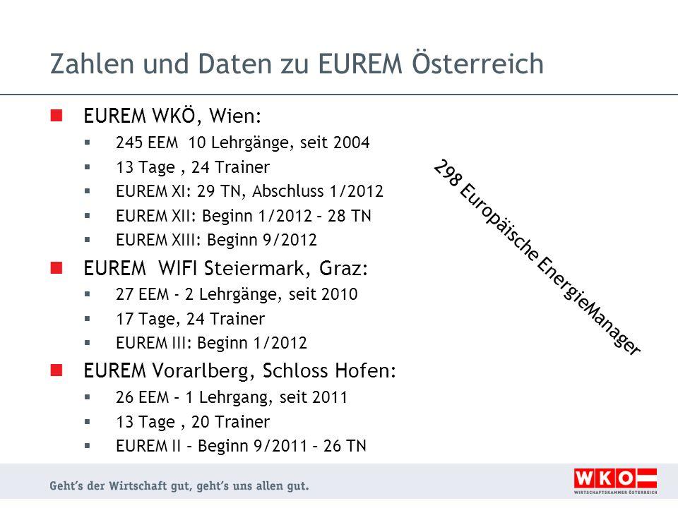 Zahlen und Daten zu EUREM Österreich EUREM WKÖ, Wien: 245 EEM 10 Lehrgänge, seit 2004 13 Tage, 24 Trainer EUREM XI: 29 TN, Abschluss 1/2012 EUREM XII: Beginn 1/2012 – 28 TN EUREM XIII: Beginn 9/2012 EUREM WIFI Steiermark, Graz: 27 EEM - 2 Lehrgänge, seit 2010 17 Tage, 24 Trainer EUREM III: Beginn 1/2012 EUREM Vorarlberg, Schloss Hofen: 26 EEM – 1 Lehrgang, seit 2011 13 Tage, 20 Trainer EUREM II – Beginn 9/2011 – 26 TN 298 Europäische EnergieManager