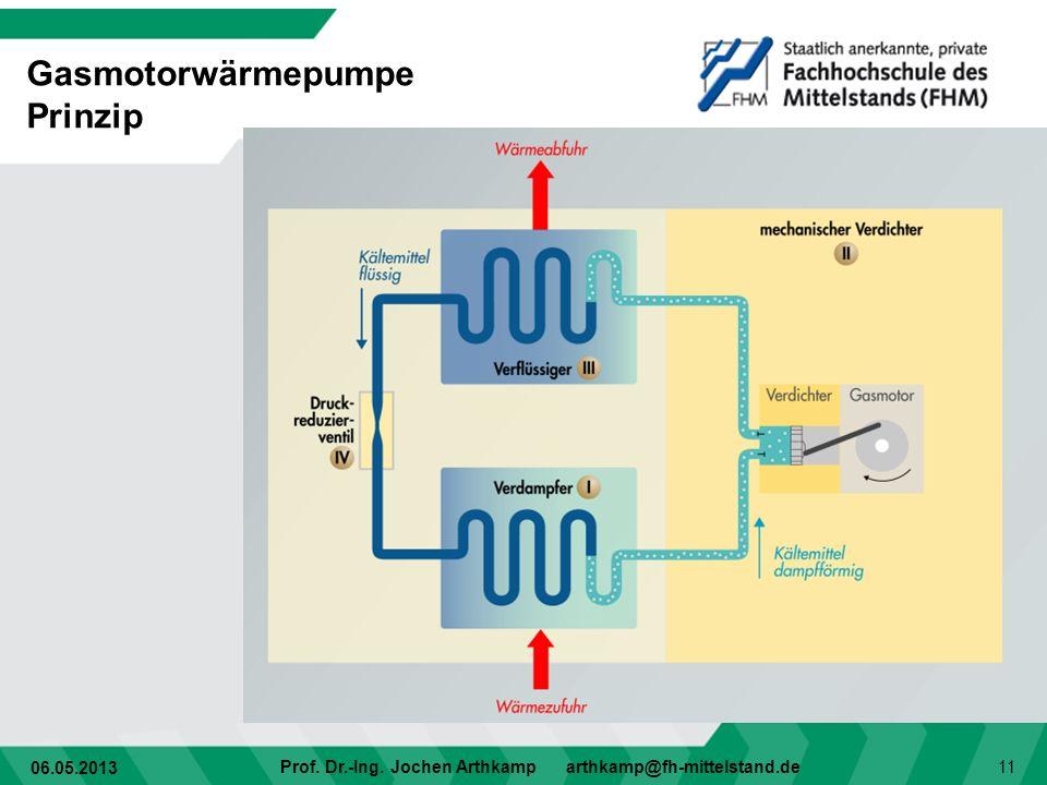 06.05.2013 Prof. Dr.-Ing. Jochen Arthkamp arthkamp@fh-mittelstand.de 11 Gasmotorwärmepumpe Prinzip