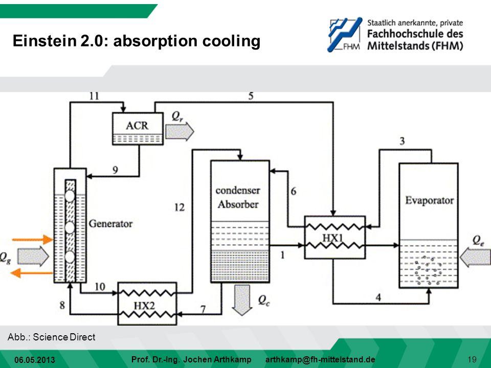 06.05.2013 Prof. Dr.-Ing. Jochen Arthkamp arthkamp@fh-mittelstand.de 19 Einstein 2.0: absorption cooling Abb.: Science Direct