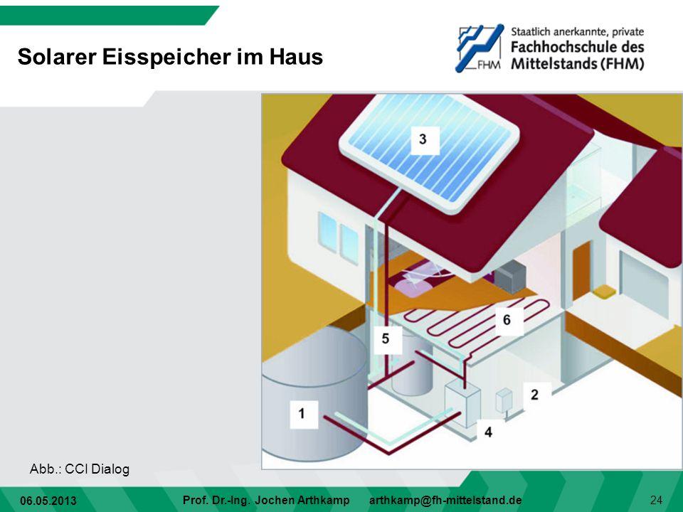 06.05.2013 Prof. Dr.-Ing. Jochen Arthkamp arthkamp@fh-mittelstand.de 24 Solarer Eisspeicher im Haus Abb.: CCI Dialog