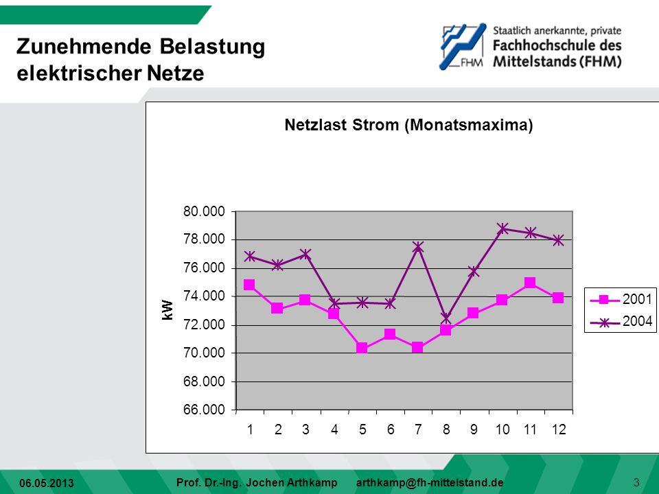 06.05.2013 Prof. Dr.-Ing. Jochen Arthkamp arthkamp@fh-mittelstand.de 3 Zunehmende Belastung elektrischer Netze