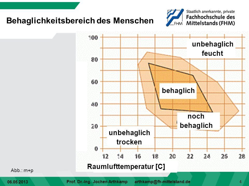 06.05.2013 Prof. Dr.-Ing. Jochen Arthkamp arthkamp@fh-mittelstand.de 4 Behaglichkeitsbereich des Menschen Abb.: m+p Raumlufttemperatur [C] unbehaglich