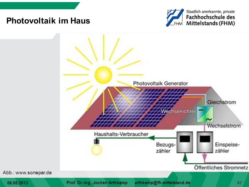06.05.2013 Prof. Dr.-Ing. Jochen Arthkamp arthkamp@fh-mittelstand.de 42 Photovoltaik im Haus Abb.: www.sonepar.de