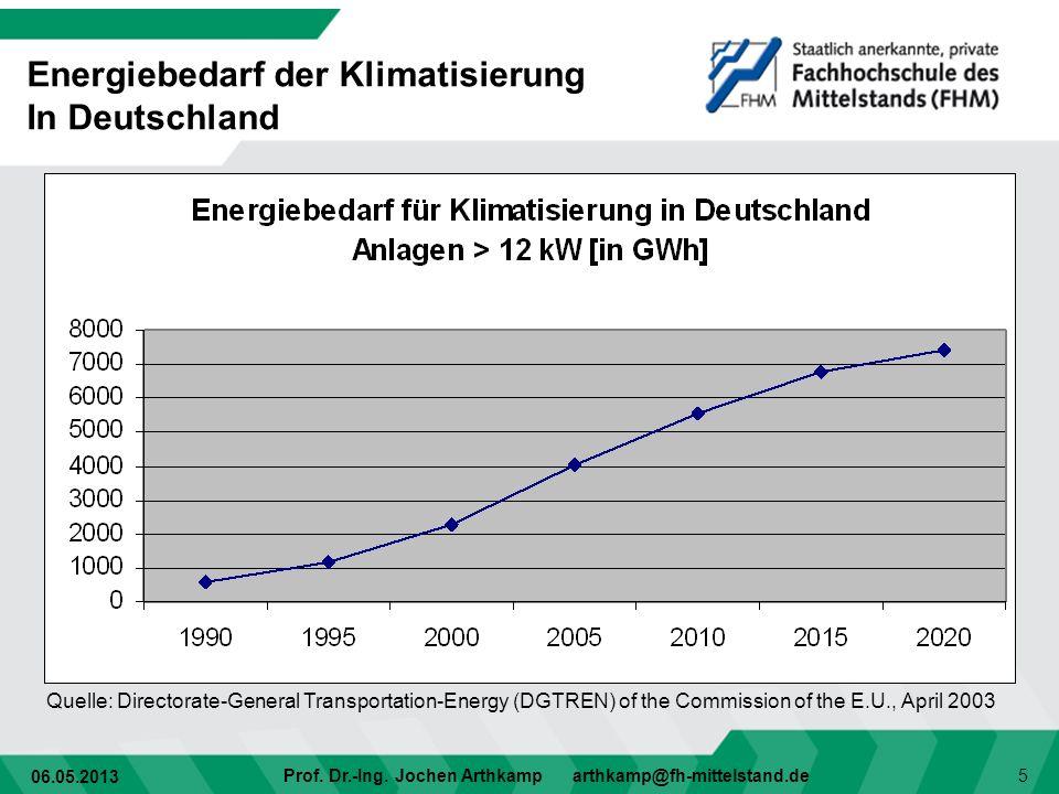 06.05.2013 Prof. Dr.-Ing. Jochen Arthkamp arthkamp@fh-mittelstand.de 5 Quelle: Directorate-General Transportation-Energy (DGTREN) of the Commission of