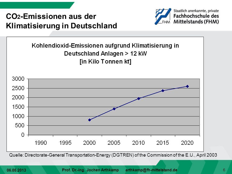 06.05.2013 Prof. Dr.-Ing. Jochen Arthkamp arthkamp@fh-mittelstand.de 6 Quelle: Directorate-General Transportation-Energy (DGTREN) of the Commission of
