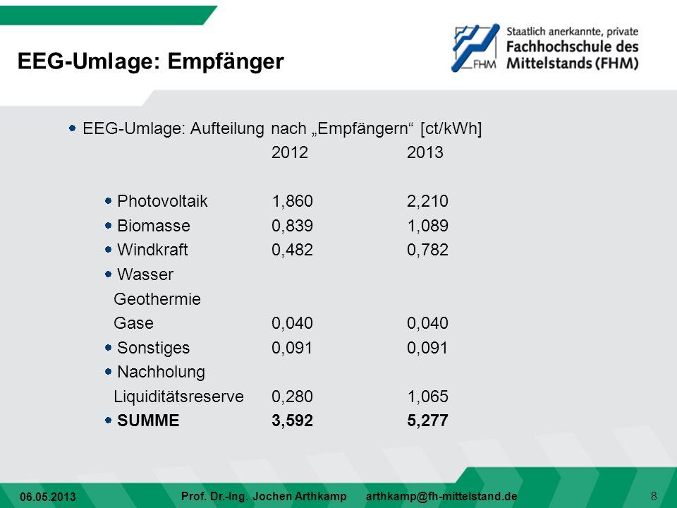 06.05.2013 Prof. Dr.-Ing. Jochen Arthkamp arthkamp@fh-mittelstand.de 8 EEG-Umlage: Aufteilung nach Empfängern [ct/kWh] 20122013 Photovoltaik1,8602,210