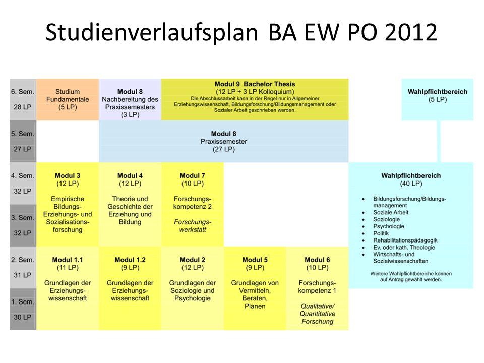 Studienverlaufsplan BA EW PO 2012