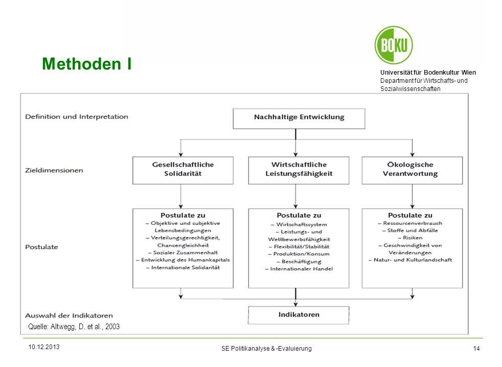 Universität für Bodenkultur Wien Department für Wirtschafts- und Sozialwissenschaften SE Politikanalyse & -Evaluierung 14 Methoden I 10.12.2013 Quelle