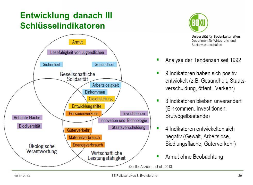 Universität für Bodenkultur Wien Department für Wirtschafts- und Sozialwissenschaften SE Politikanalyse & -Evaluierung Entwicklung danach III Schlüsse