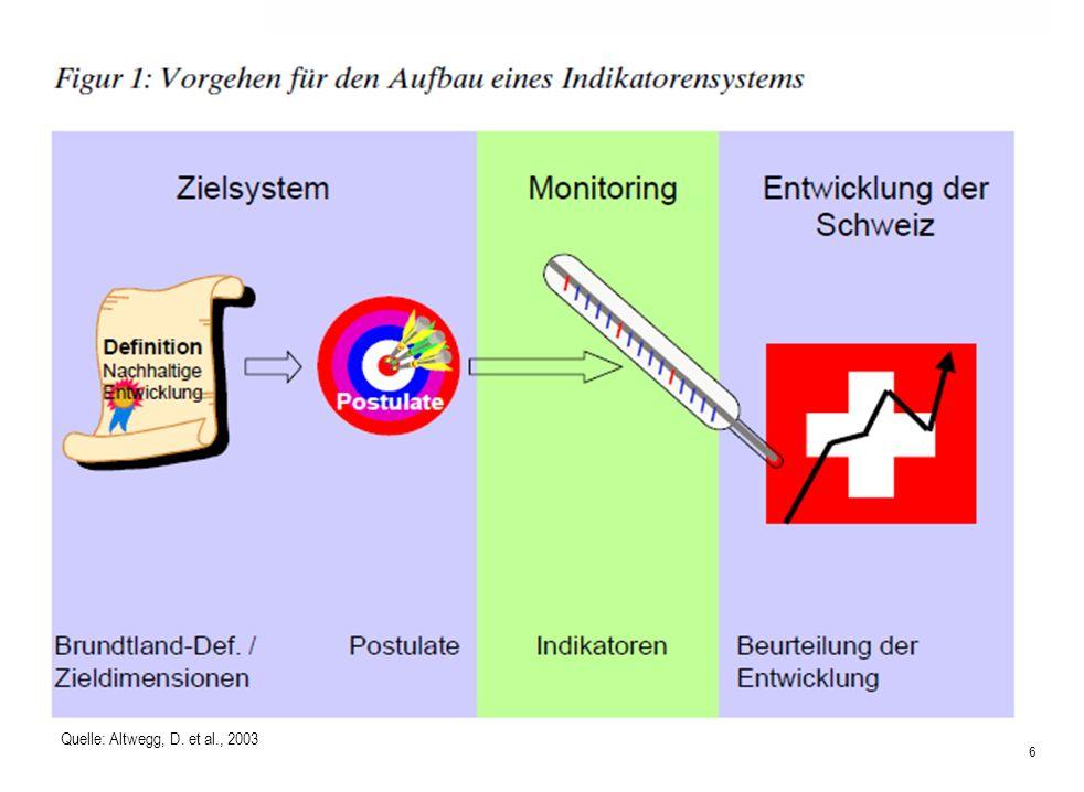 Universität für Bodenkultur Wien Department für Wirtschafts- und Sozialwissenschaften SE Politikanalyse & -Evaluierung 6 Quelle: Altwegg, D. et al., 2