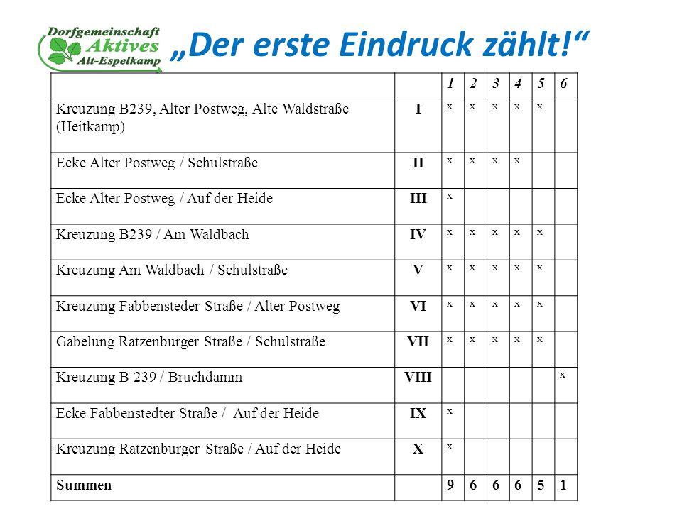 Der erste Eindruck zählt! 123456 Kreuzung B239, Alter Postweg, Alte Waldstraße (Heitkamp) I xxxxx Ecke Alter Postweg / SchulstraßeII xxxx Ecke Alter P