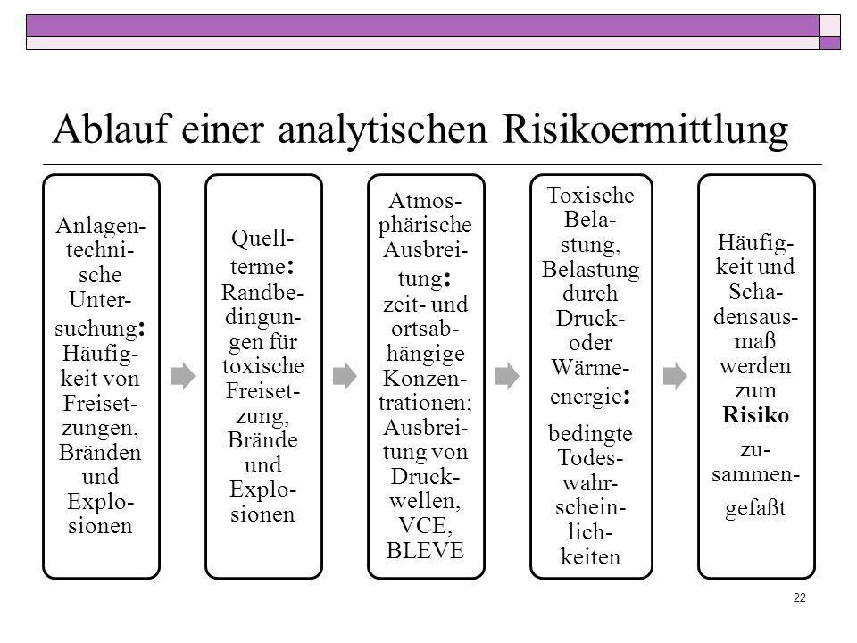 Ablauf einer analytischen Risikoermittlung 22 Anlagen- techni- sche Unter- suchung : Häufig- keit von Freiset- zungen, Bränden und Explo- sionen Quell- terme : Randbe- dingun- gen für toxische Freiset- zung, Brände und Explo- sionen Atmos- phärische Ausbrei- tung : zeit- und ortsab- hängige Konzen- trationen; Ausbrei- tung von Druck- wellen, VCE, BLEVE Toxische Bela- stung, Belastung durch Druck- oder Wärme- energie : bedingte Todes- wahr- schein- lich- keiten Häufig- keit und Scha- densaus- maß werden zum Risiko zu- sammen- gefaßt